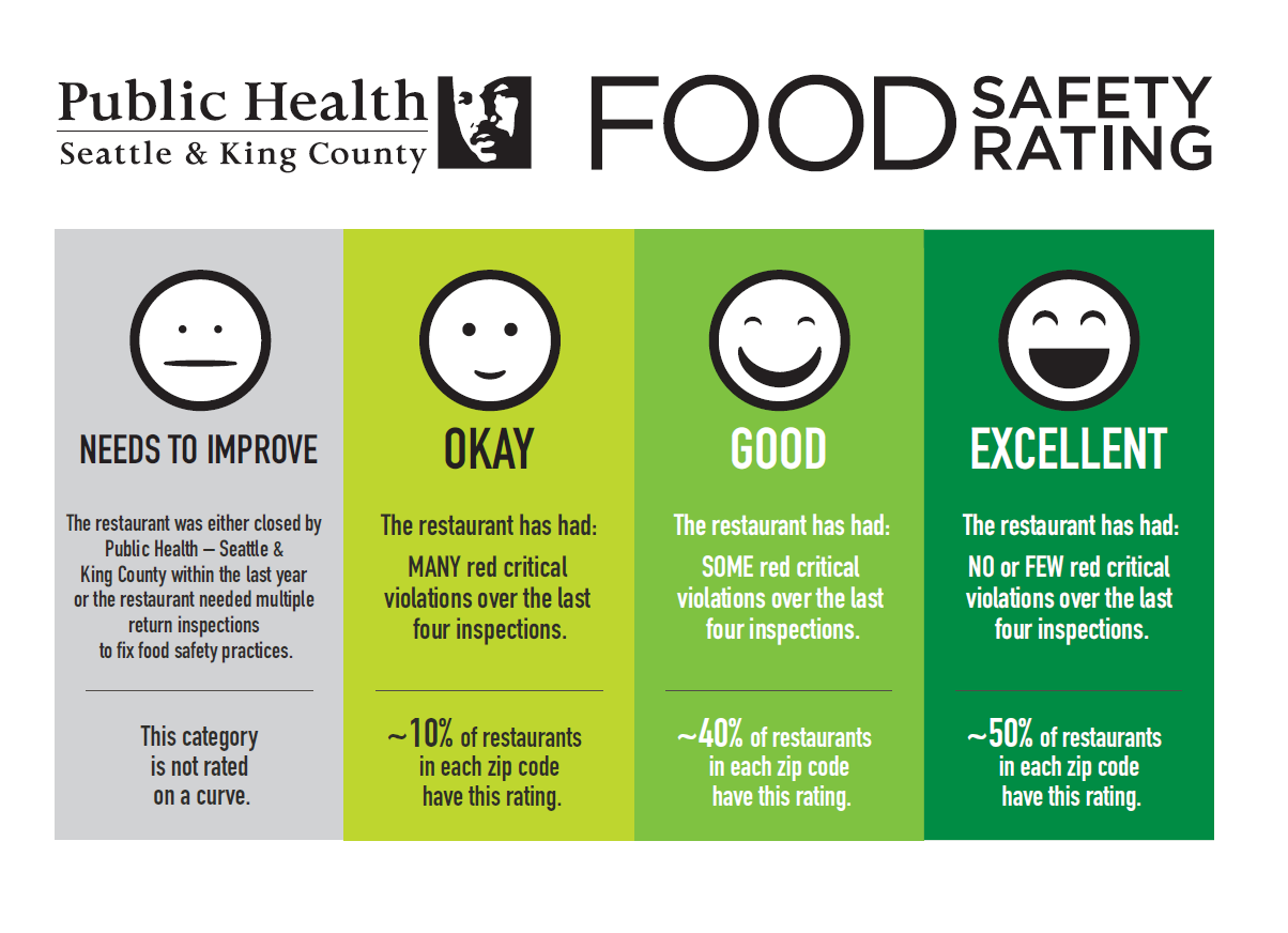 King5 Com New Sanitary Rating System Cleans Up King County