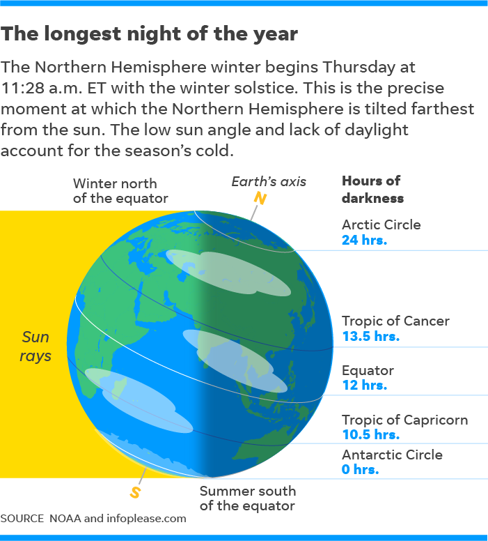 The long (and short) of the winter solstice